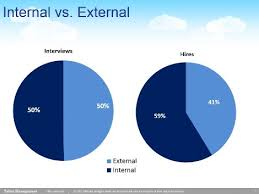 Internal or External Recruitment: Which one to Choose?
